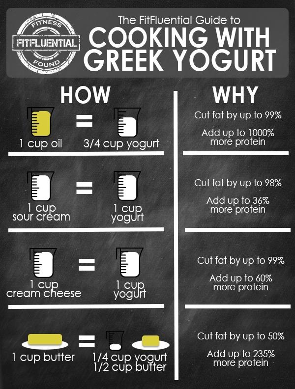 6 Perbedaan Greek Yoghurt dan Yoghurt Biasa, Signifikan!